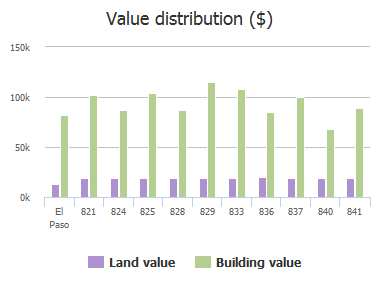 Value distribution ($) of Centennial Drive, El Paso, TX: 821, 824, 825, 828, 829, 833, 836, 837, 840, 841