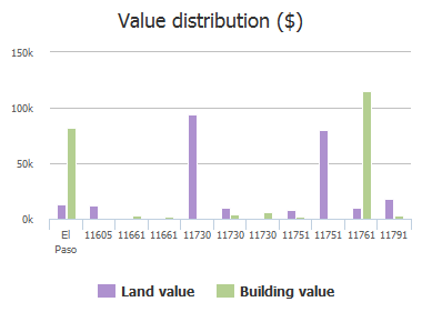 Value distribution ($) of Coker Road, El Paso, TX: 11605, 11661, 11661, 11730, 11730, 11730, 11751, 11751, 11761, 11791