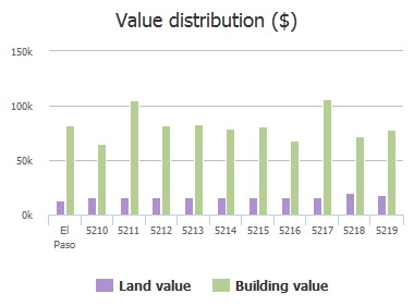Value distribution ($) of Cornell Avenue, El Paso, TX: 5210, 5211, 5212, 5213, 5214, 5215, 5216, 5217, 5218, 5219