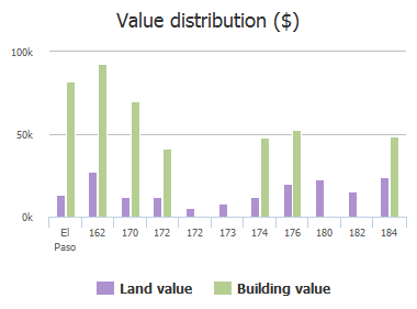 Value distribution ($) of Coronado Road, El Paso, TX: 162, 170, 172, 172, 173, 174, 176, 180, 182, 184