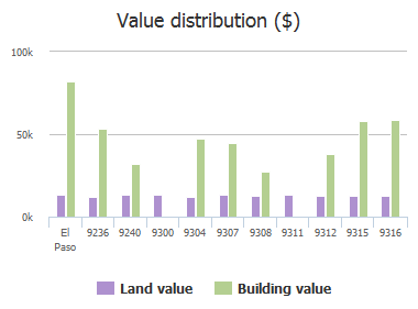 Value distribution ($) of Corralitos Avenue, El Paso, TX: 9236, 9240, 9300, 9304, 9307, 9308, 9311, 9312, 9315, 9316