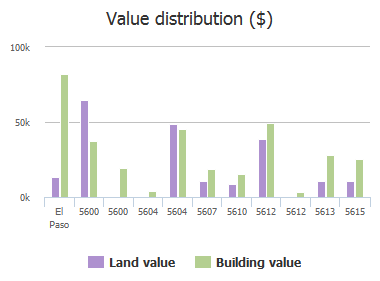 Value distribution ($) of Dailey Avenue, El Paso, TX: 5600, 5600, 5604, 5604, 5607, 5610, 5612, 5612, 5613, 5615