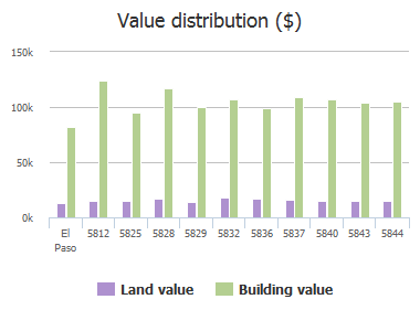 Value distribution ($) of Devontry Drive, El Paso, TX: 5812, 5825, 5828, 5829, 5832, 5836, 5837, 5840, 5843, 5844