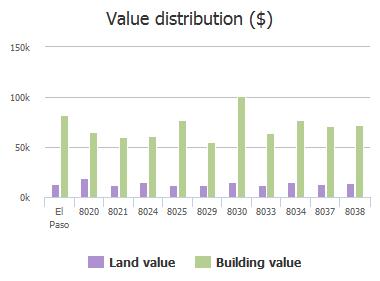 Value distribution ($) of Disney Drive, El Paso, TX: 8020, 8021, 8024, 8025, 8029, 8030, 8033, 8034, 8037, 8038