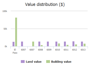 Value distribution ($) of Doe Court, El Paso, TX: 6007, 6007, 6008, 6009, 6010, 6011, 6012, 6013