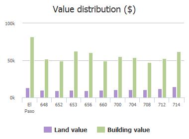 Value distribution ($) of Dolan Street, El Paso, TX: 648, 652, 653, 656, 660, 700, 704, 708, 712, 714