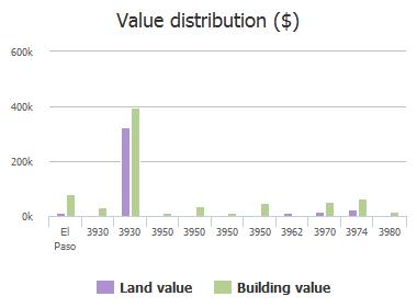 Value distribution ($) of Doniphan Drive, El Paso, TX: 3930, 3930, 3950, 3950, 3950, 3950, 3962, 3970, 3974, 3980