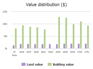 Value distribution ($) of Dunoon Drive, El Paso, TX: 2636, 2637, 2640, 2641, 2644, 2645, 2648, 2649, 2700, 2701
