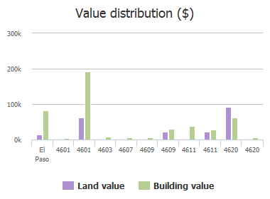 Value distribution ($) of Dyer Street, El Paso, TX: 4601, 4601, 4603, 4607, 4609, 4609, 4611, 4611, 4620, 4620