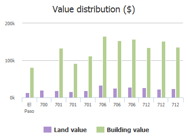 Value distribution ($) of Espada Drive, El Paso, TX: 700, 701, 701, 701, 706, 706, 706, 712, 712, 712