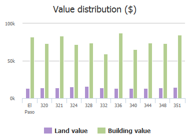 Value distribution ($) of Fair Lawn Lane, El Paso, TX: 320, 321, 324, 328, 332, 336, 340, 344, 348, 351