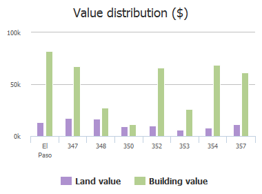 Value distribution ($) of Falby Court, El Paso, TX: 347, 348, 350, 352, 353, 354, 357