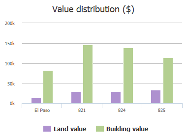 Value distribution ($) of Firestar Lane, El Paso, TX: 821, 824, 825