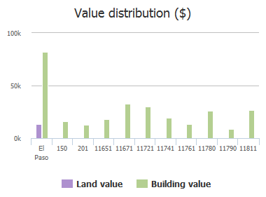 Value distribution ($) of Flor Del Rio, El Paso, TX: 150, 201, 11651, 11671, 11721, 11741, 11761, 11780, 11790, 11811