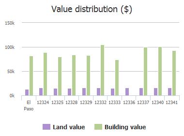 Value distribution ($) of Flora Alba Drive, El Paso, TX: 12324, 12325, 12328, 12329, 12332, 12333, 12336, 12337, 12340, 12341