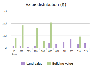 Value distribution ($) of Florence Street, El Paso, TX: 620, 623, 700, 706, 800, 801, 816, 909, 910, 913