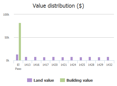 Value distribution ($) of Franklin Dell Street, El Paso, TX: 1413, 1416, 1417, 1420, 1421, 1424, 1425, 1428, 1429, 1432