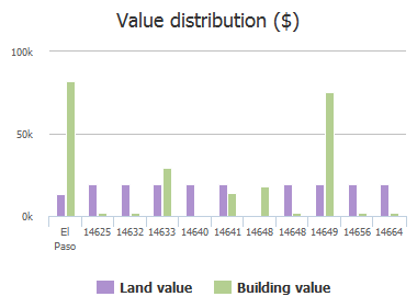 Value distribution ($) of Frisco Drive, El Paso, TX: 14625, 14632, 14633, 14640, 14641, 14648, 14648, 14649, 14656, 14664