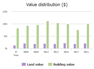Value distribution ($) of Fuchsia Court, El Paso, TX: 9808, 9809, 9812, 9813, 9816, 9817, 9821