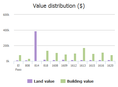 Value distribution ($) of Georgia Place, El Paso, TX: 808, 814, 818, 1608, 1609, 1612, 1613, 1615, 1616, 1620
