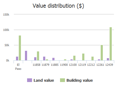 Value distribution ($) of Glorietta, El Paso, TX: 11858, 11879, 11885, 11900, 12100, 12119, 12212, 12261, 12439