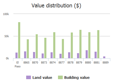 Value distribution ($) of Harding Way, El Paso, TX: 8865, 8870, 8873, 8874, 8877, 8878, 8879, 8880, 8881, 8889