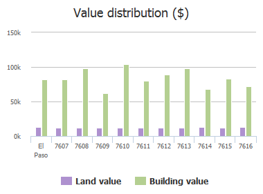 Value distribution ($) of Hermosillo Drive, El Paso, TX: 7607, 7608, 7609, 7610, 7611, 7612, 7613, 7614, 7615, 7616