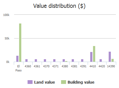 Value distribution ($) of Hovland Lane, El Paso, TX: 4360, 4361, 4370, 4371, 4380, 4381, 4391, 4410, 4420, 14390