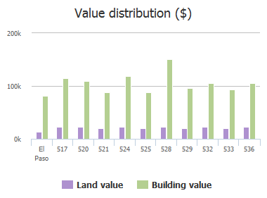 Value distribution ($) of Isabella Drive, El Paso, TX: 517, 520, 521, 524, 525, 528, 529, 532, 533, 536