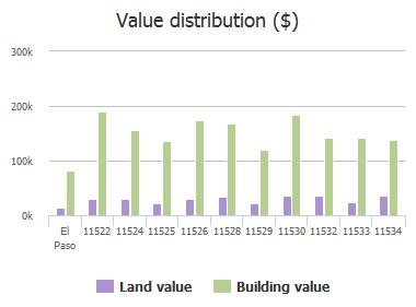 Value distribution ($) of James Grant Drive, El Paso, TX: 11522, 11524, 11525, 11526, 11528, 11529, 11530, 11532, 11533, 11534