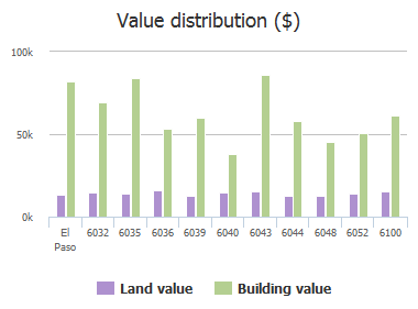 Value distribution ($) of Jemez Drive, El Paso, TX: 6032, 6035, 6036, 6039, 6040, 6043, 6044, 6048, 6052, 6100