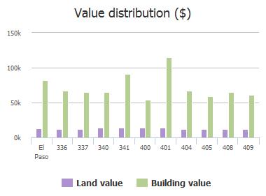 Value distribution ($) of Jensen Avenue, El Paso, TX: 336, 337, 340, 341, 400, 401, 404, 405, 408, 409
