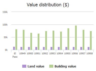 Value distribution ($) of Joe Di Maggio Circle, El Paso, TX: 10949, 10950, 10951, 10952, 10953, 10954, 10955, 10956, 10957, 10958