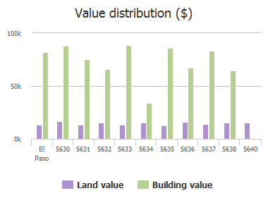 Value distribution ($) of Kensington Circle, El Paso, TX: 5630, 5631, 5632, 5633, 5634, 5635, 5636, 5637, 5638, 5640