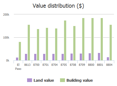 Value distribution ($) of Lait Drive, El Paso, TX: 8613, 8700, 8701, 8704, 8705, 8708, 8709, 8800, 8801, 8804