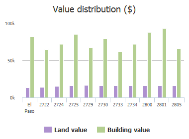 Value distribution ($) of Lebanon Avenue, El Paso, TX: 2722, 2724, 2725, 2729, 2730, 2733, 2734, 2800, 2801, 2805