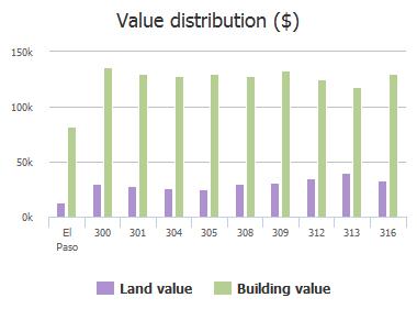 Value distribution ($) of Lienege Rene Court, El Paso, TX: 300, 301, 304, 305, 308, 309, 312, 313, 316