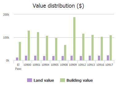 Value distribution ($) of Loma De Luz Place, El Paso, TX: 10900, 10901, 10904, 10905, 10908, 10909, 10912, 10913, 10916, 10917