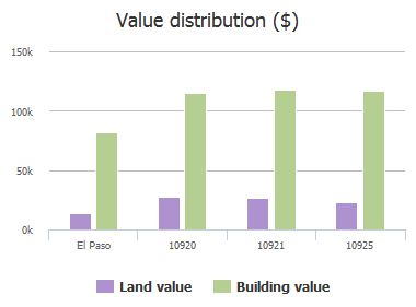 Value distribution ($) of Loma De Luz Place, El Paso, TX: 10920, 10921, 10925