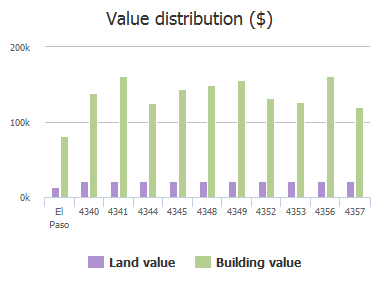 Value distribution ($) of Loma Hermosa Drive, El Paso, TX: 4340, 4341, 4344, 4345, 4348, 4349, 4352, 4353, 4356, 4357