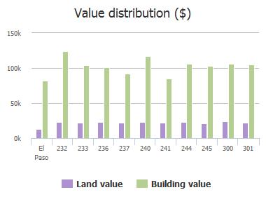 Value distribution ($) of Lomont Drive, El Paso, TX: 232, 233, 236, 237, 240, 241, 244, 245, 300, 301