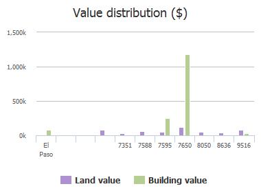 Value distribution ($) of Loop Drive, El Paso, TX: 7351, 7588, 7595, 7650, 8050, 8636, 9516