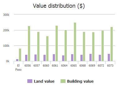 Value distribution ($) of Los Siglos Drive, El Paso, TX: 6056, 6057, 6060, 6061, 6064, 6065, 6068, 6069, 6072, 6073