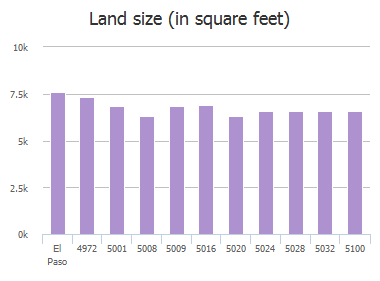 Land size (in square feet) of Marie Tobin Drive, El Paso, TX: 4972, 5001, 5008, 5009, 5016, 5020, 5024, 5028, 5032, 5100