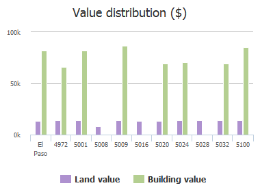 Value distribution ($) of Marie Tobin Drive, El Paso, TX: 4972, 5001, 5008, 5009, 5016, 5020, 5024, 5028, 5032, 5100