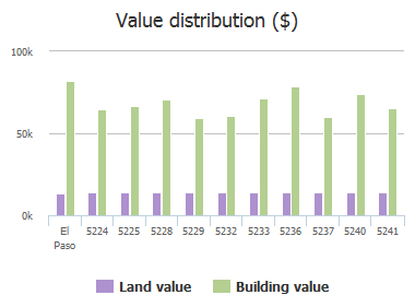 Value distribution ($) of Marietta Street, El Paso, TX: 5224, 5225, 5228, 5229, 5232, 5233, 5236, 5237, 5240, 5241