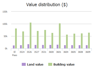 Value distribution ($) of Monroe Avenue, El Paso, TX: 3524, 3526, 3527, 3531, 3600, 3601, 3604, 3605, 3608, 3609
