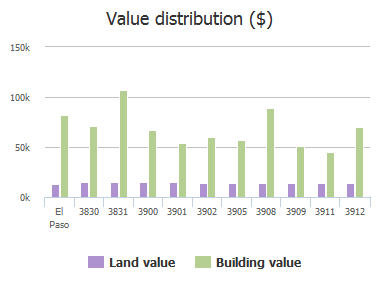 Value distribution ($) of Monroe Avenue, El Paso, TX: 3830, 3831, 3900, 3901, 3902, 3905, 3908, 3909, 3911, 3912