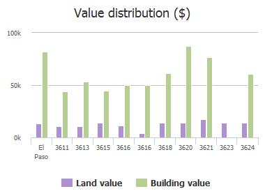 Value distribution ($) of Mountain Avenue, El Paso, TX: 3611, 3613, 3615, 3616, 3616, 3618, 3620, 3621, 3623, 3624