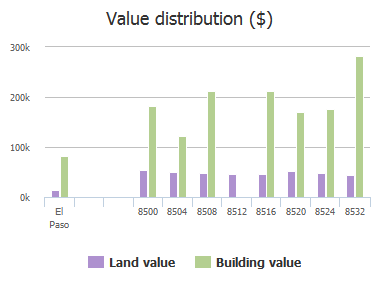 Value distribution ($) of Mountain View Drive, El Paso, TX: 8500, 8504, 8508, 8512, 8516, 8520, 8524, 8532